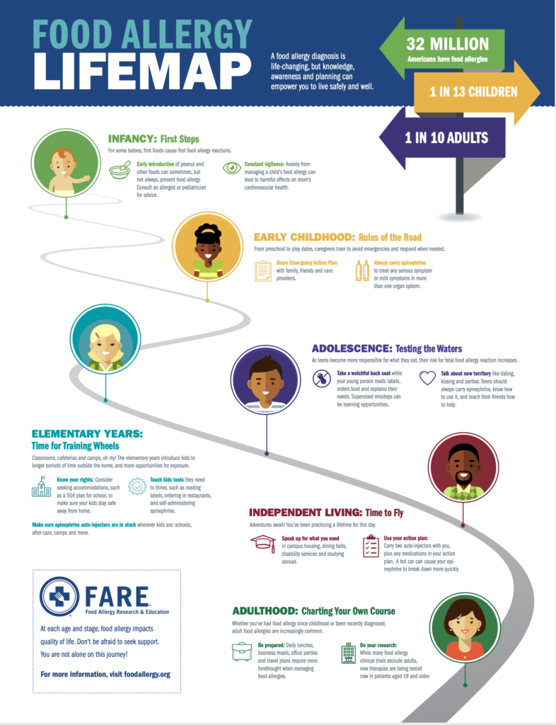 Food Allergy Lifemap Poster